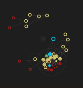 A personal network. Hollow circles represent face-to-face contacts, filled circles represent online contacts. Green = emotionally intimate, blue = very close, yellow = close, red = not-so-close.